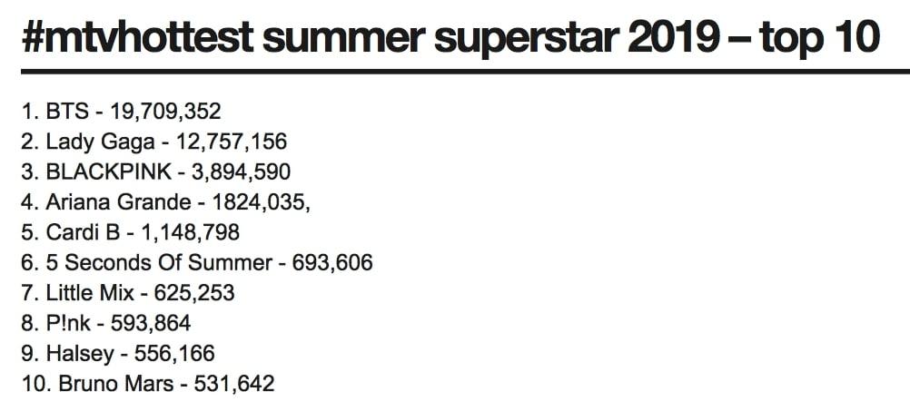 BTS Menjadi Grup Idol Korea Pertama yang Memenangkan Penghargaan MTV UK Hottest Summer Superstar 2019 3