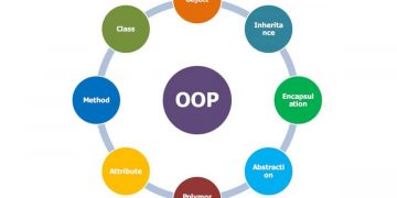 OOP (Object Oriented Programming) - Introduction 15