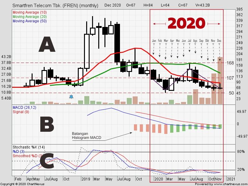 Review Saham FREN Selama Tahun 2020 3