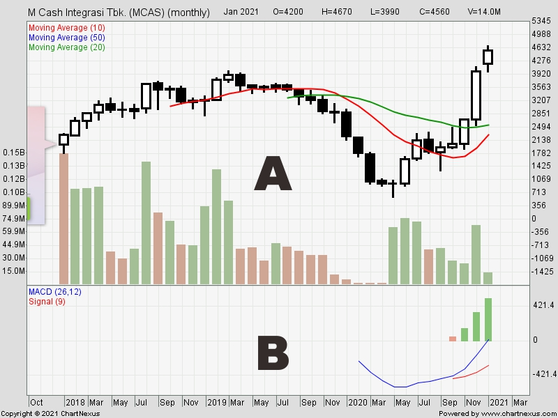 Gambar 2 Monthly Chart MCAS