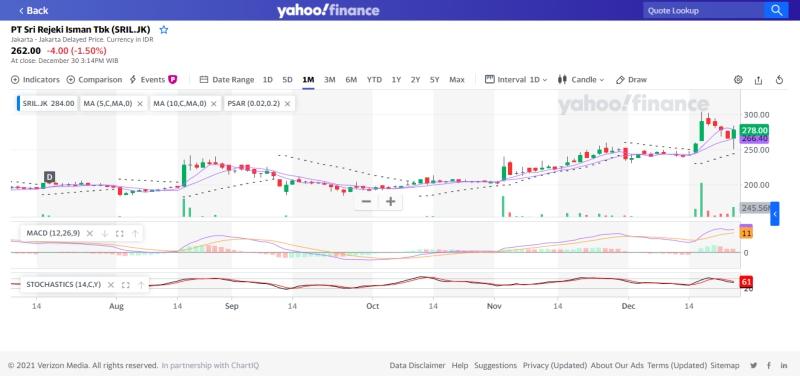 Website Penyedia Grafik (Chart) Saham Online Gratis 2021 5