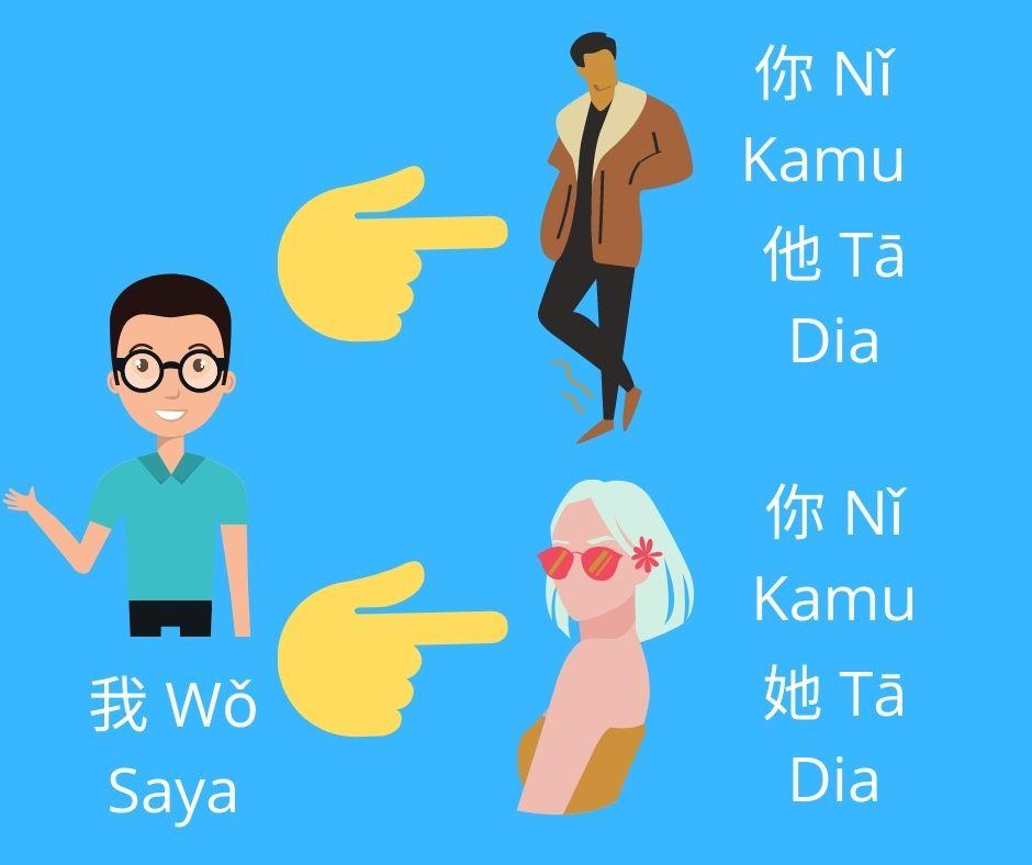 Contoh Subject dalam Bahasa Mandarin, Jika tunggal. Sumber: Dokumentasi Penulis