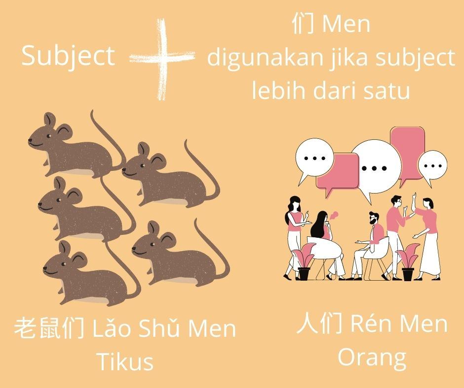 Contoh Subject dalam Bahasa Mandarin, Jika dalam Bentuk Jamak. Sumber: Dokumentasi Penulis