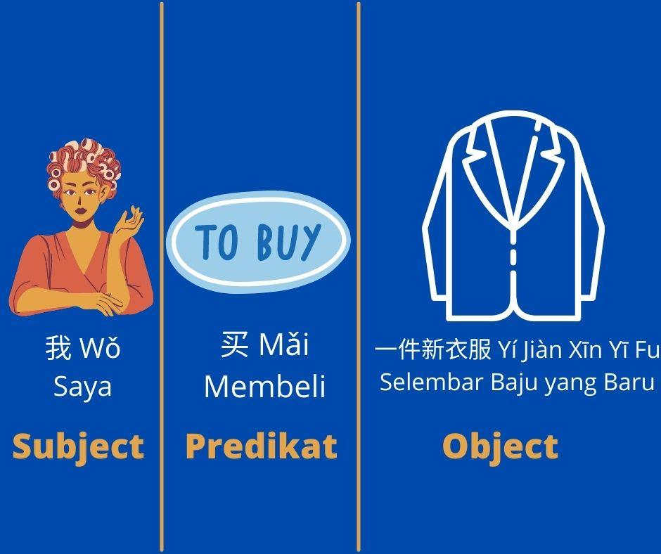 Bagaimana Struktur Kalimat dalam Bahasa Mandarin? (part 2) 3
