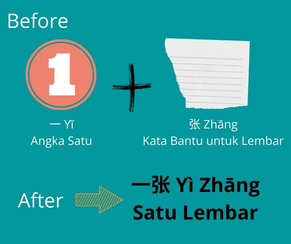 "Kapan Kata ""一"" dalam Bahasa Mandarin akan Mengalami Perubahan Cara Membaca? 3"