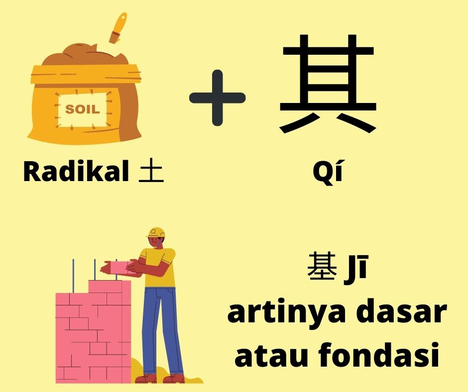 """Belajar Menulis Karakter Bahasa Mandarin dengan Metode """"Radikal"""" 4"""