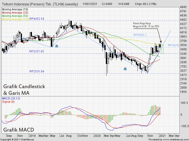 Weekly Chart TLKM