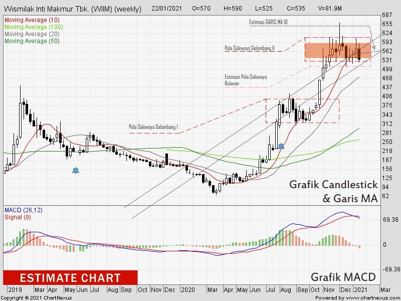 Gambar 2. Estimate Weekly Chart - WIIM