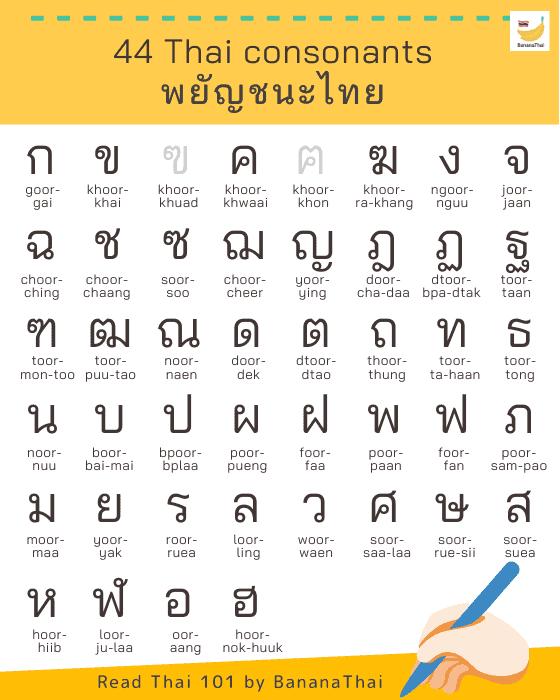 44 jenis huruf konsonan dalam Bahasa ThailandSumber: www.bananathaischool.com