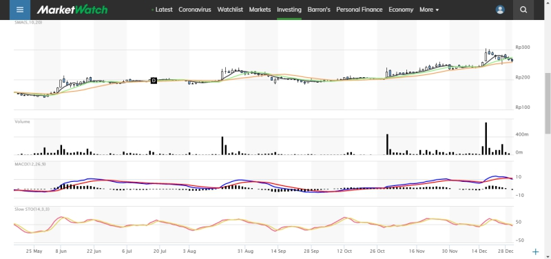 Website Penyedia Grafik (Chart) Saham Online Gratis 2021 6