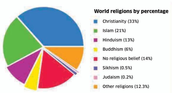 Persentase agama di dunia