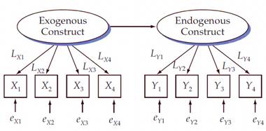 Contoh Diagram Jalur SEM