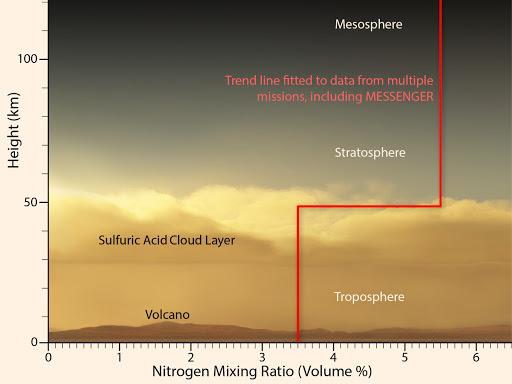 Venus Cloud