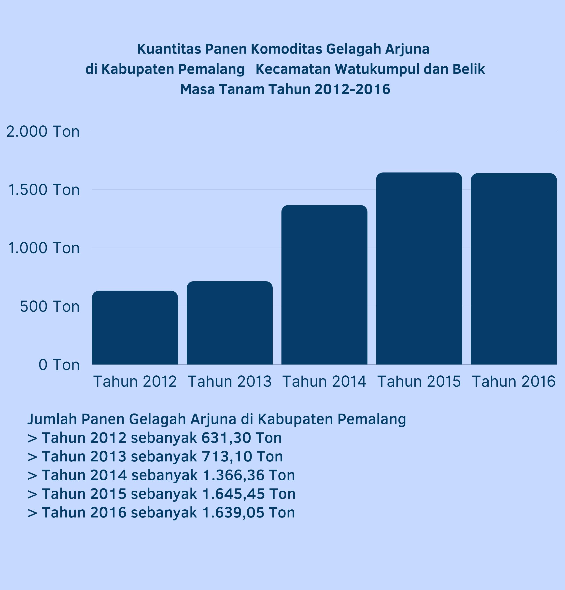 Grafik Kuantitas Panen Bunga Gelagah Arjuna di Kabupaten Pemalang