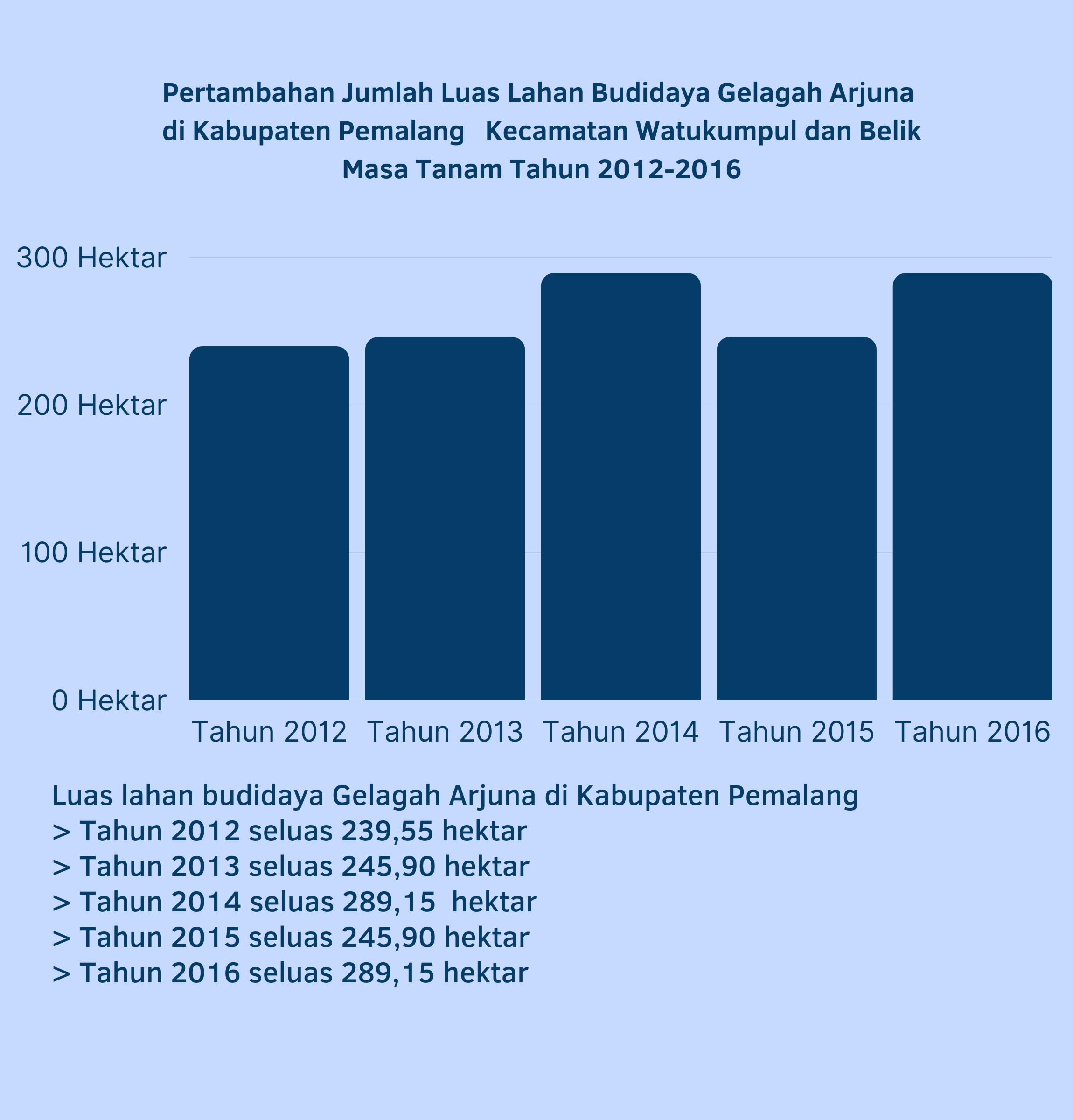 Grafik Luas Lahan Budidaya Gelagah Arjuna di Kabupaten Pemalang