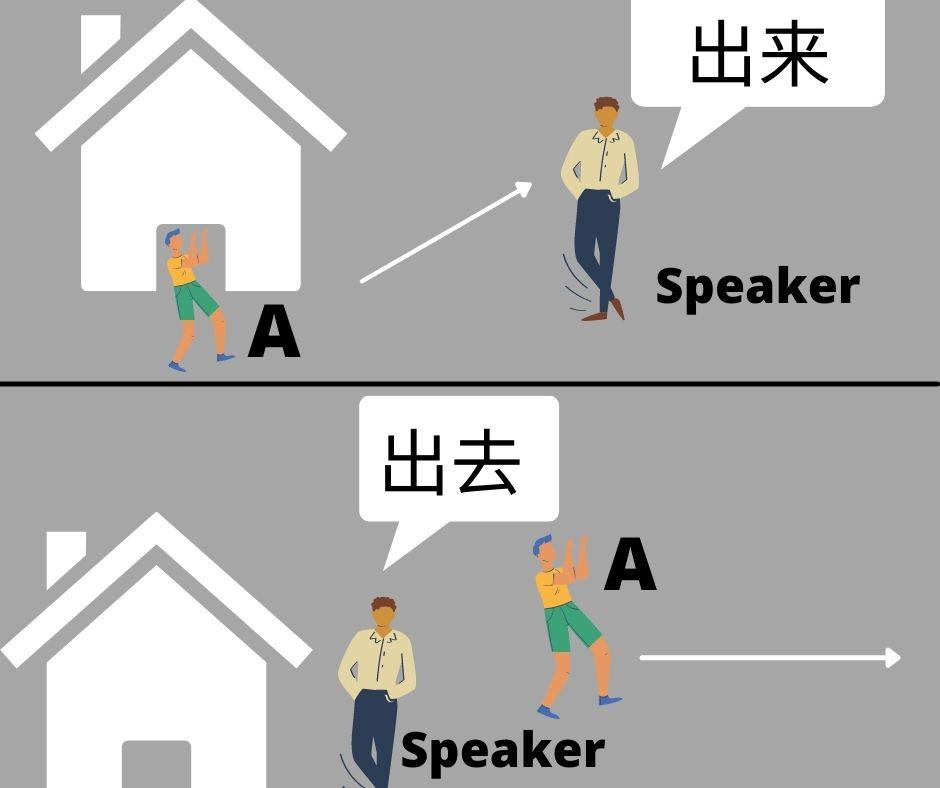 Perbedaan penggunaan kata 出来 dan 出去. Sumber: Dokumentasi Penulis