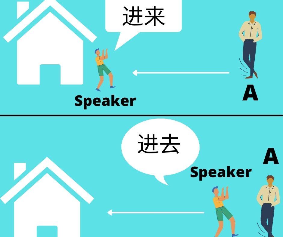 Perbedaan penggunaan kata 进来 dan 进去. Sumber: Dokumentasi Penulis