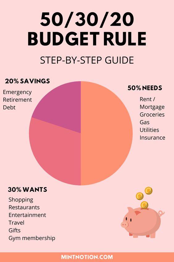 5 Kebiasaan Keuangan Yang Butuh Kamu Kuasai, Biar Ga Boros Terus-Terusan 5