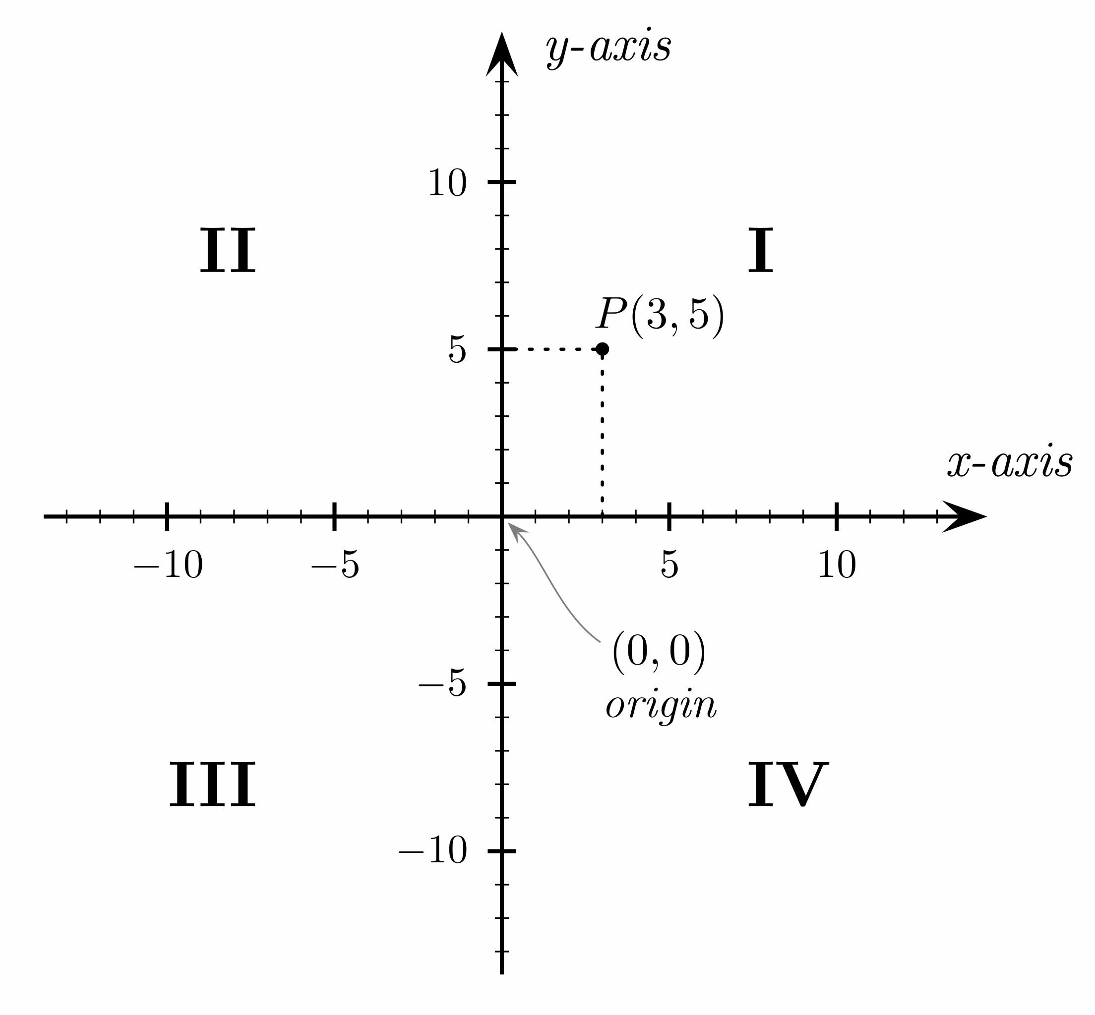 Sistem Koordinat Kartesius. Sumber gambar: wikimedia.org