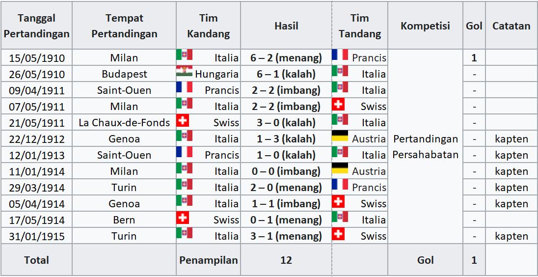 Tabel hasil pertandingan karir Fossati di Timnas Italia.
