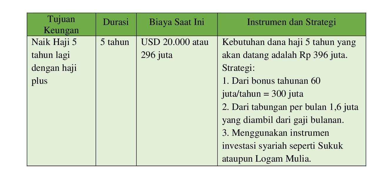 6 Langkah Merencanakan Tujuan Keuangan 3