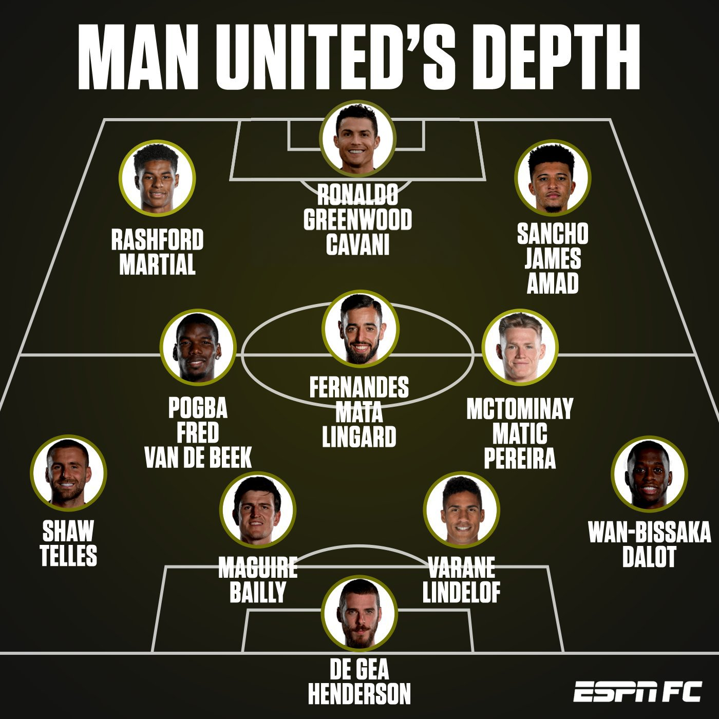 Kedalaman skuad Manchester United musim 2021/2022 (via ESPN FC)