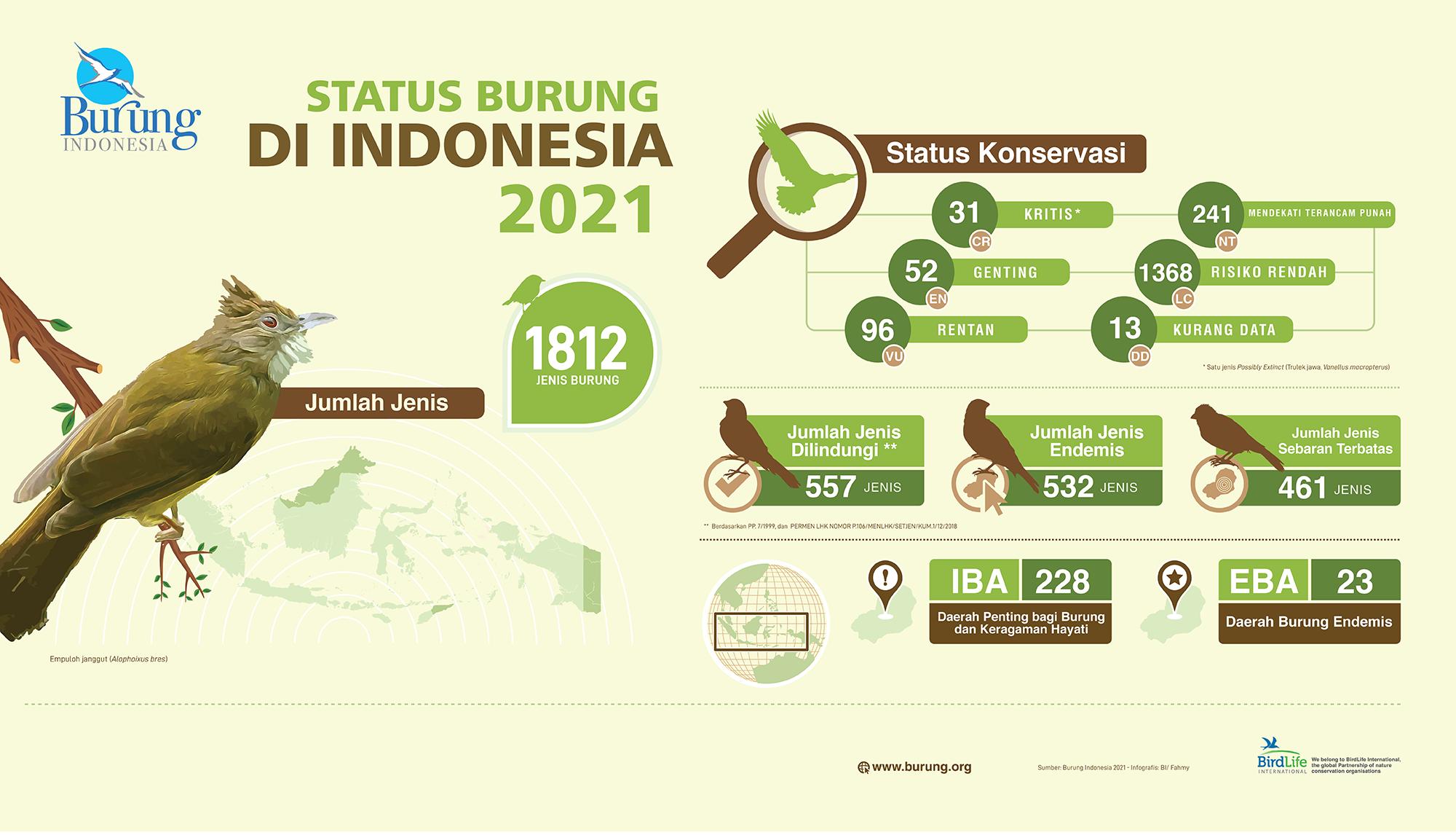 Status Burung di Indonesia Tahun 2021 berdasarkan Burung Indonesia