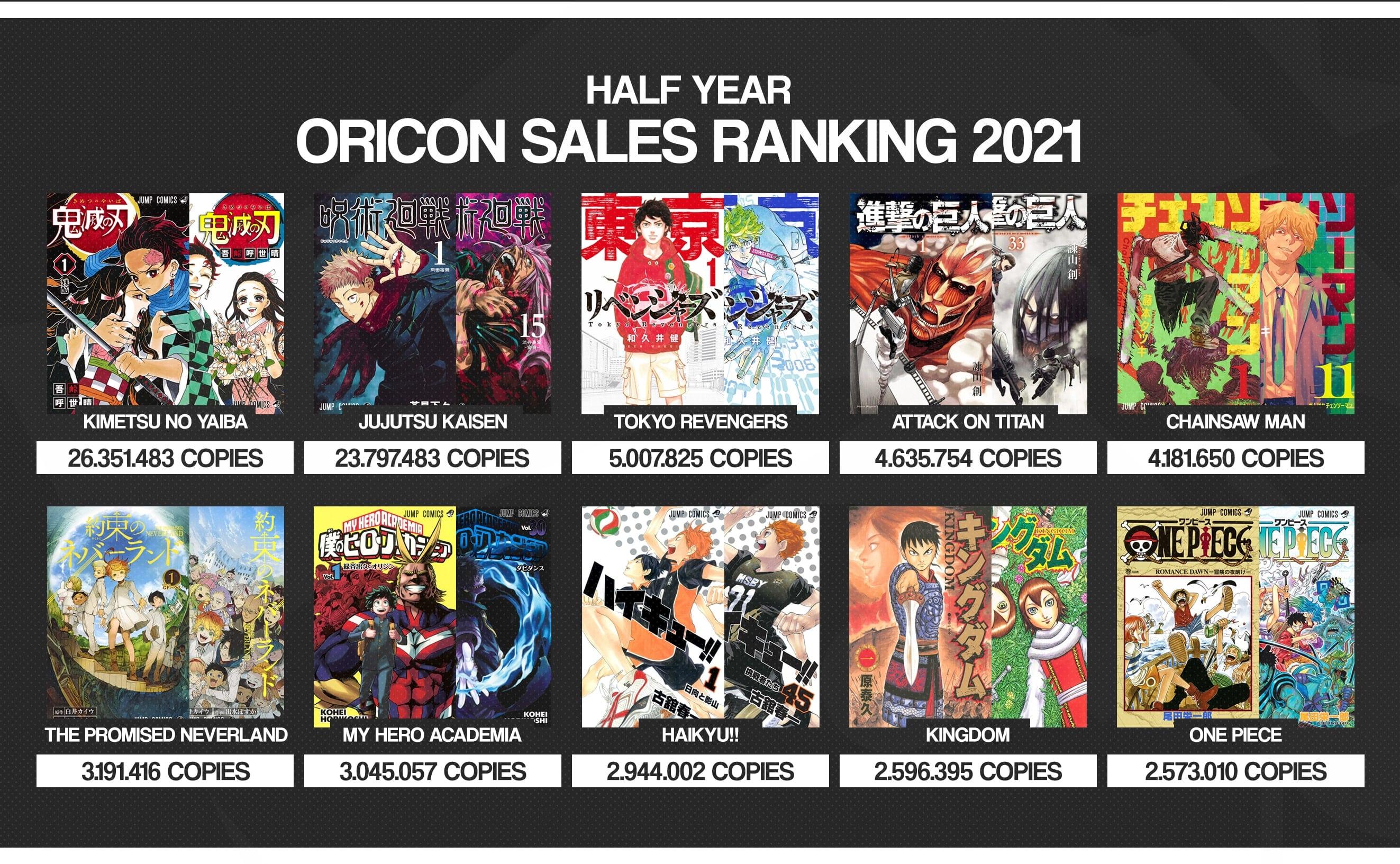 Sampai tahun 2021 Demon Slayer masih menempati peringkat 1 dan mengalahkan manga populer lainnya